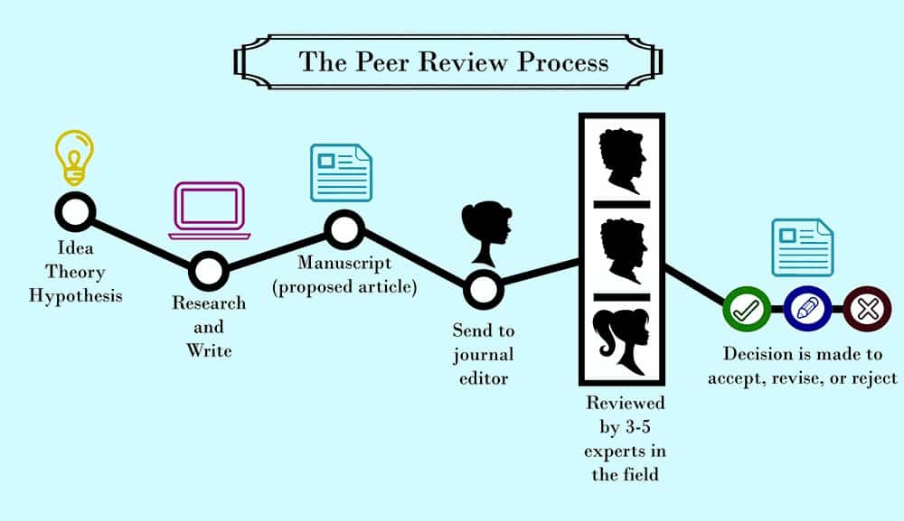 Peer Reviewed Articles: Writing for Scholarly Journals