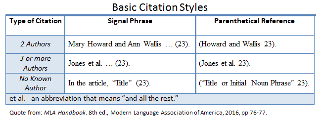 Mla In Text Citations Latest Formatting And Style Guide 8th