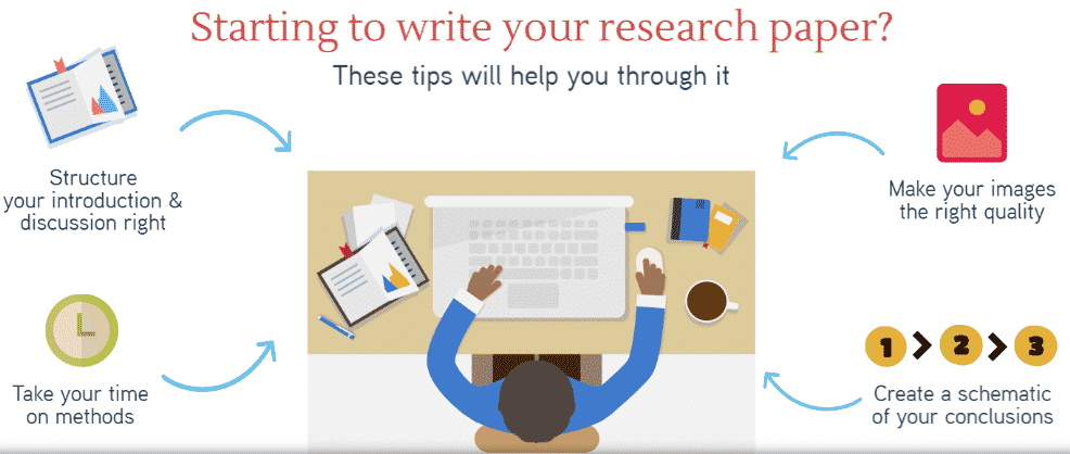 How to Start a Research Paper (Introduction To Conclusion)